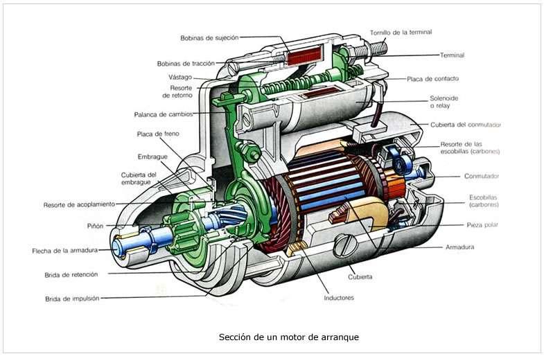 Partes y Piezas Motor de Partida